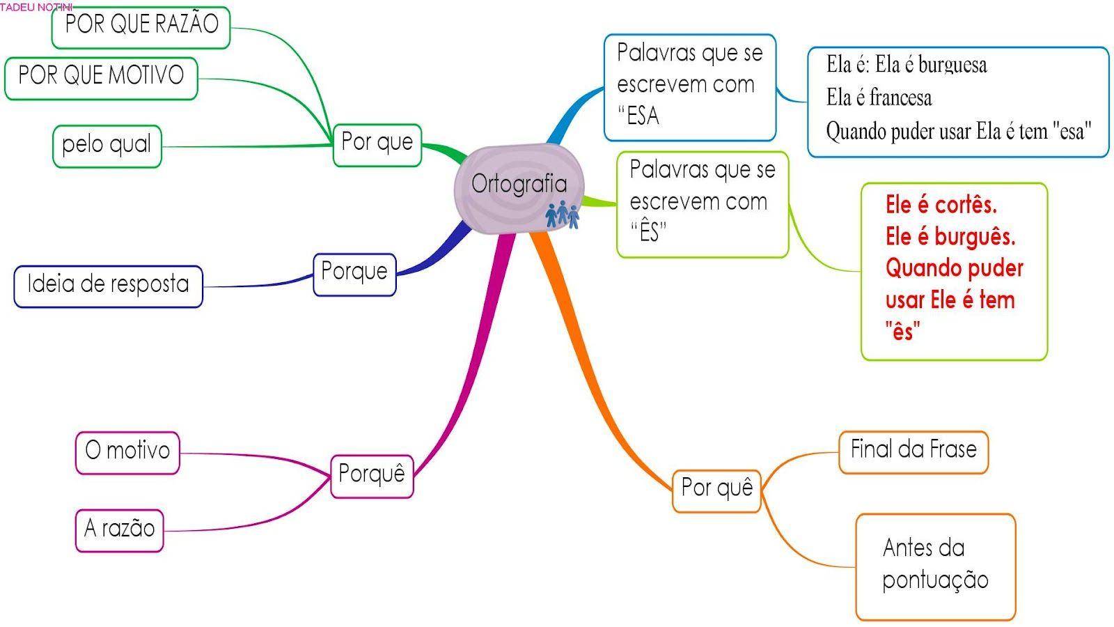 Material de apoio ao estudante: Mapas mentais | Mapa