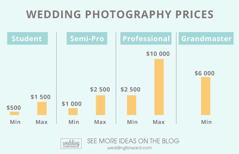 Average Wedding Photographer Cost 2020 Guide Wedding Forward In 2020 Photography Pricing Wedding Photographer Cost Wedding Photographer Checklist