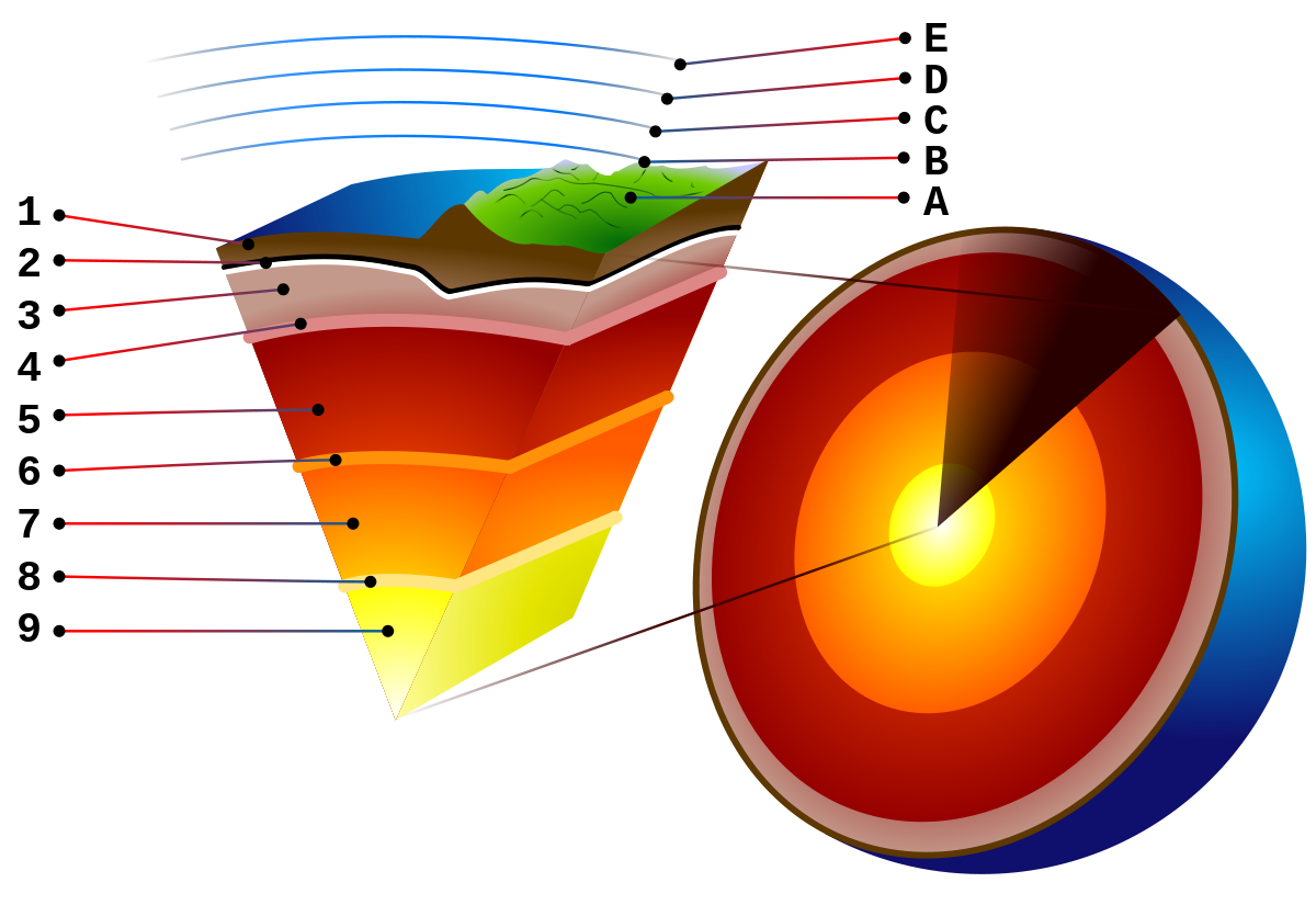 hight resolution of mantle convection wikipedia