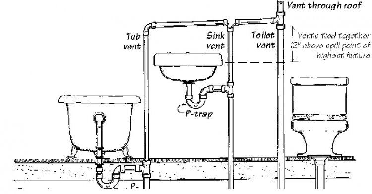 Help With A Riser Diagram With Regard To How To Draw A Plumbing