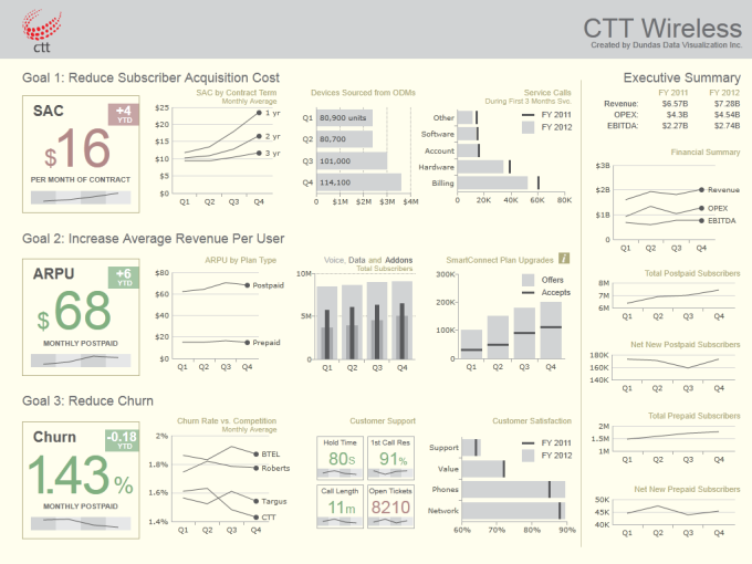 Wireless Telecom Dashboard Sample Visual Graphics Pinterest