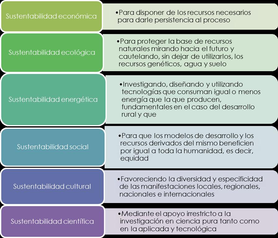Desarrollo Sustentable Concepto Y 22 Ejemplos De Proyectos Desarrollo Sustentable Sustentabilidad Tecnología Ambiental