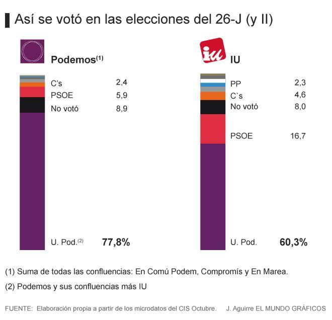 Actualidad Actualidad CIS: Pablo Iglesias ahuyentó al 40% de los votantes de Izquierda Unida