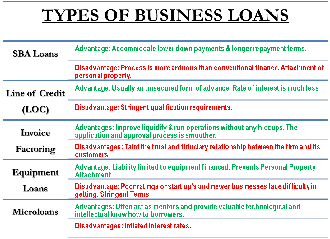 Types of Business Loans Business loans, Accounting and