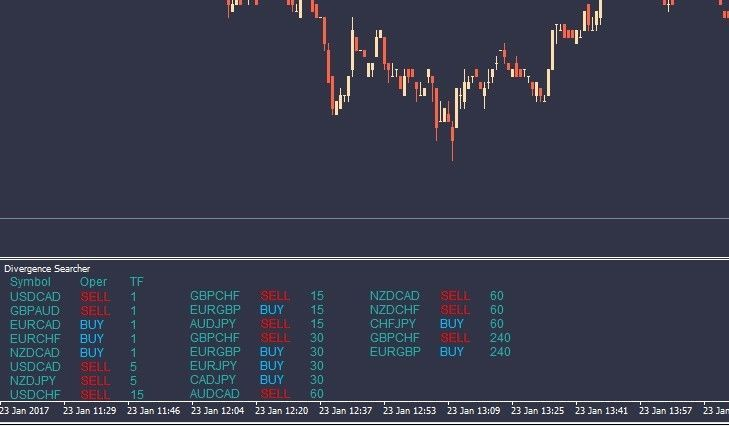 Divergence Scanner Accurate Forex Indicator Signals Best Trading