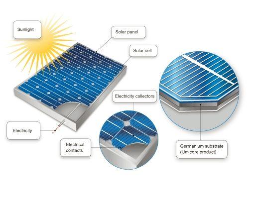 Solar Panels For Sale Buy Solar Panels Online Solar Panels For Sale Solar Panels For Home Buy Solar Panels