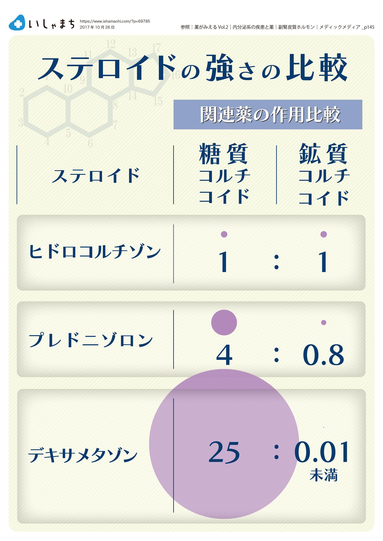 ステロイドの強さの比較 Infographics 薬理学 薬学生 看護ノート