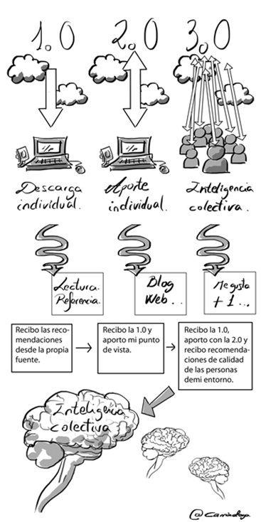 La educación 3.0 y las redes sociales en el aula. via