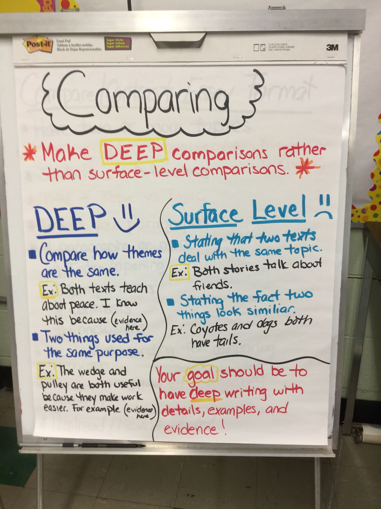 explanation writing anchor chart