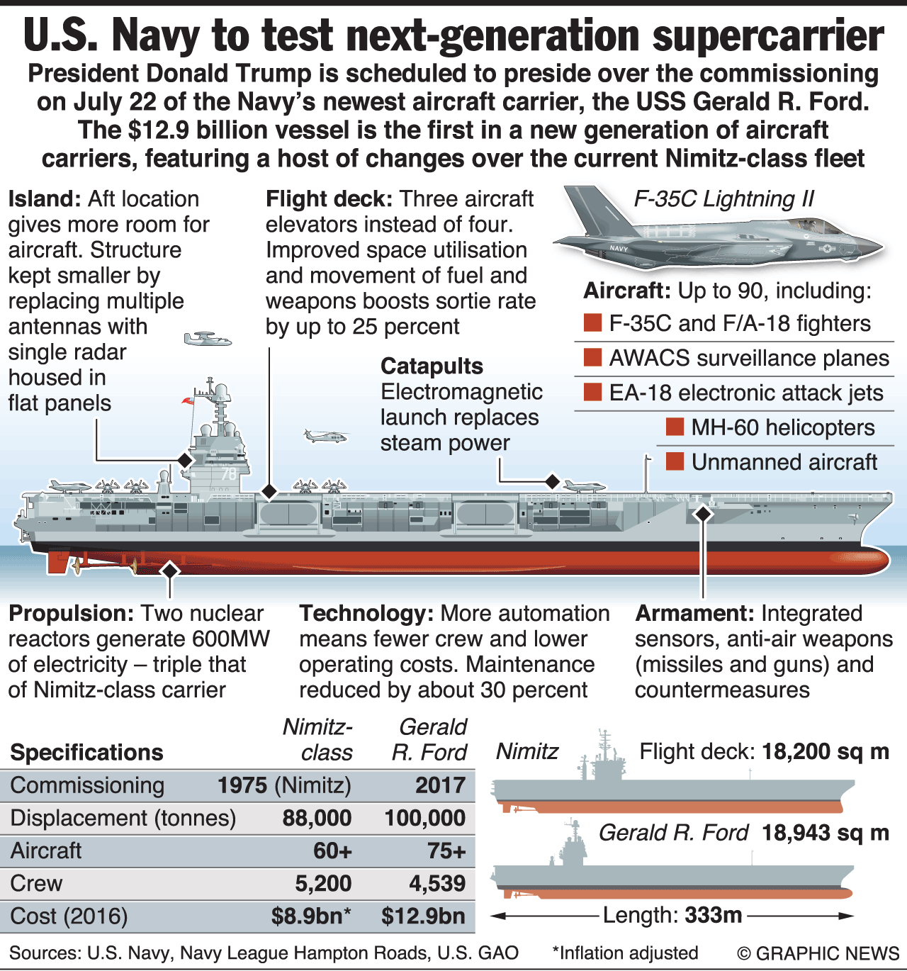Military Gerald R Ford Aircraft Carrier Infographic In 2020 Aircraft Carrier Ford Aircraft Carrier Aircraft