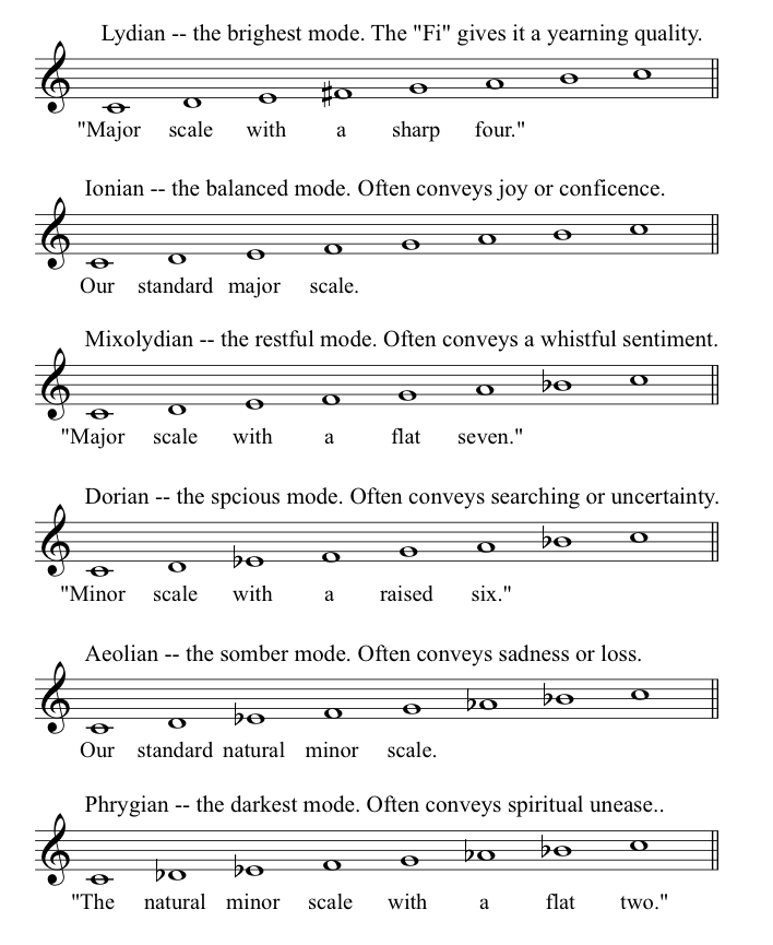 All Music Chords sheet music scale : music modes - Bing Images | Music | Pinterest | Music theory ...