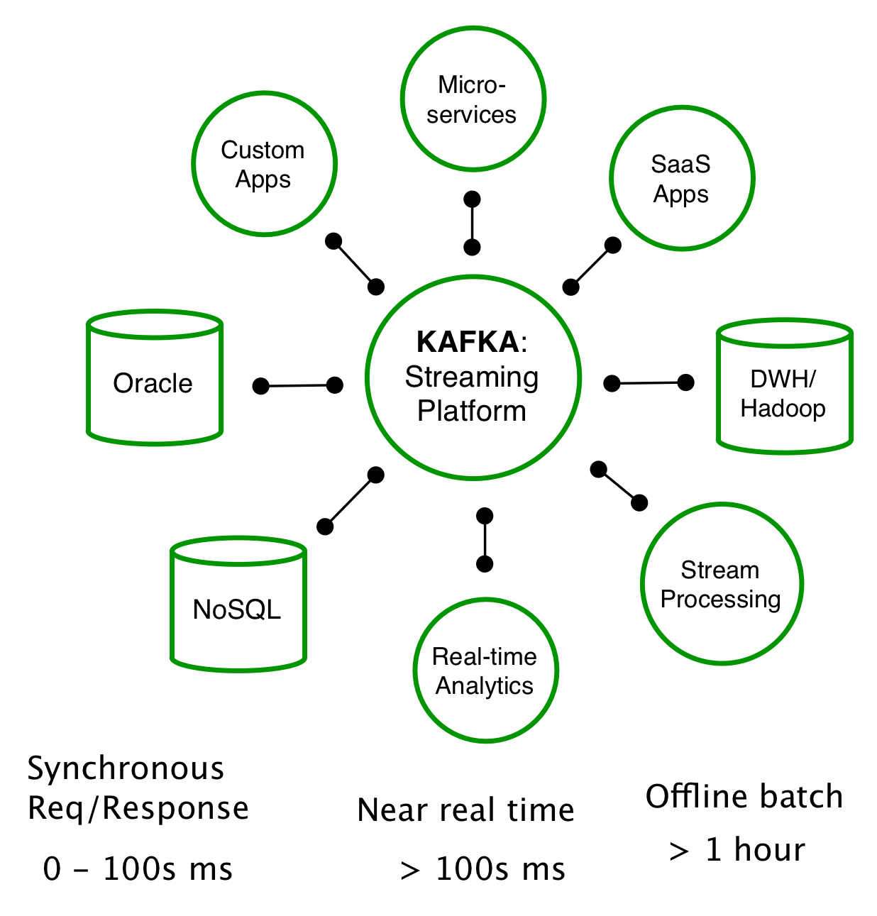 Putting Apache Kafka To Use A Practical Guide To Building Manual Guide