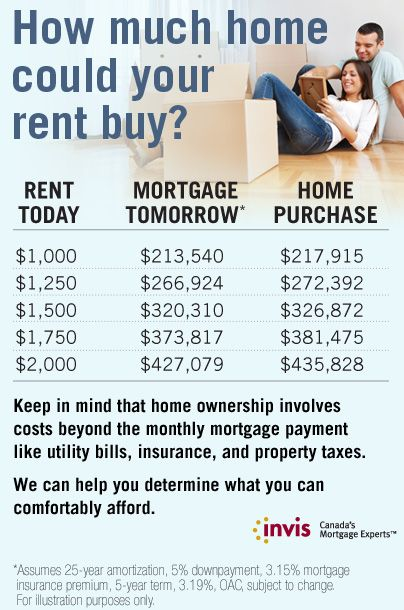 Do You Know How Much Your Rent Can Buy Call Invis Mortgage In