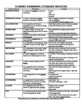 15 Common Literary Devices Reference Sheet Ela High School
