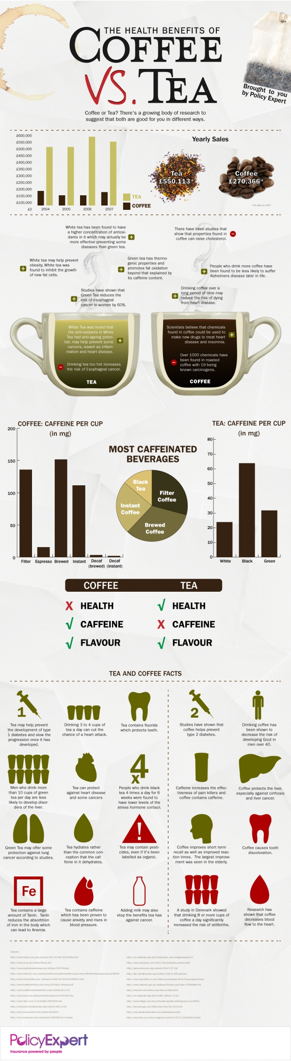 Interesting facts about tea and coffee