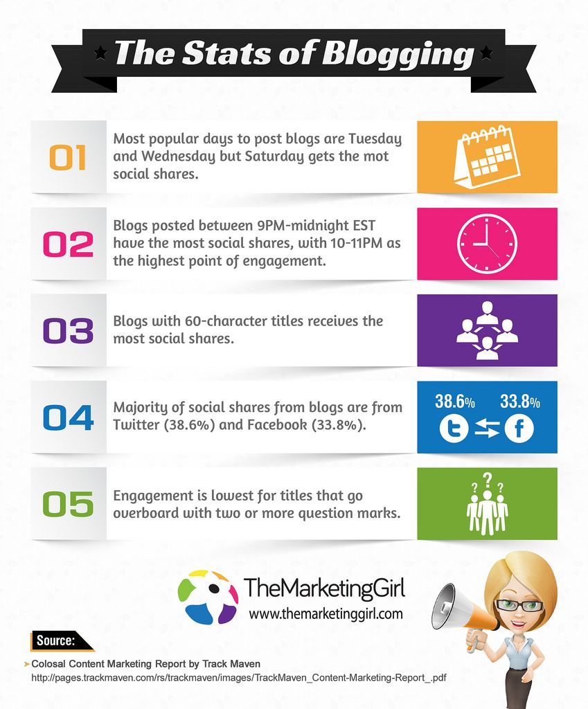 The stats of blogging infographic design infographic blog