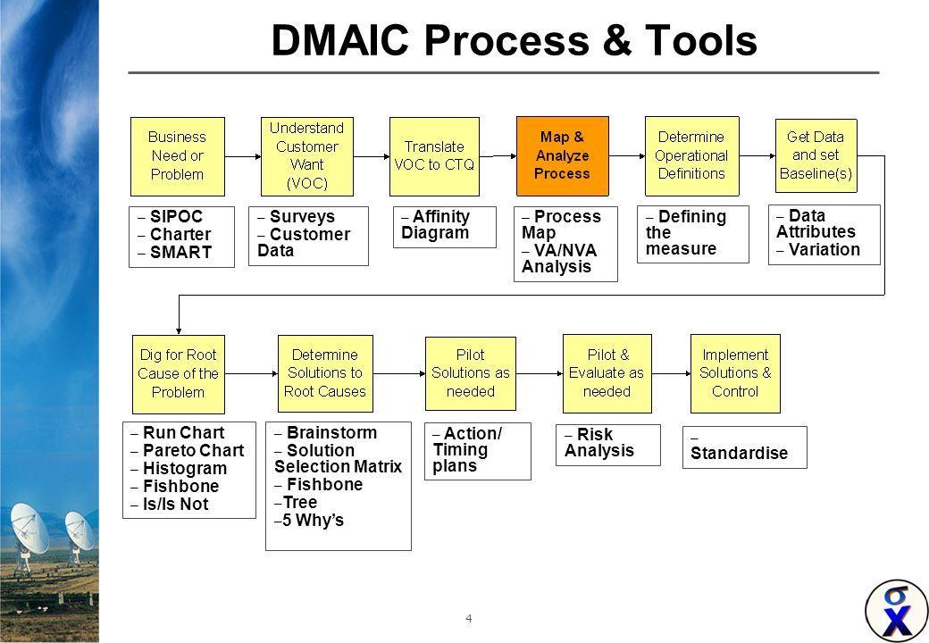 DMAIC Process and Tools | Lean Six Sigma Bord | Pinterest