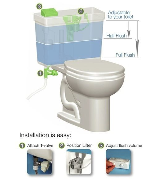 4 Toilets You Did Not Knew Existed Dual Flush Toilet Toilet Flush