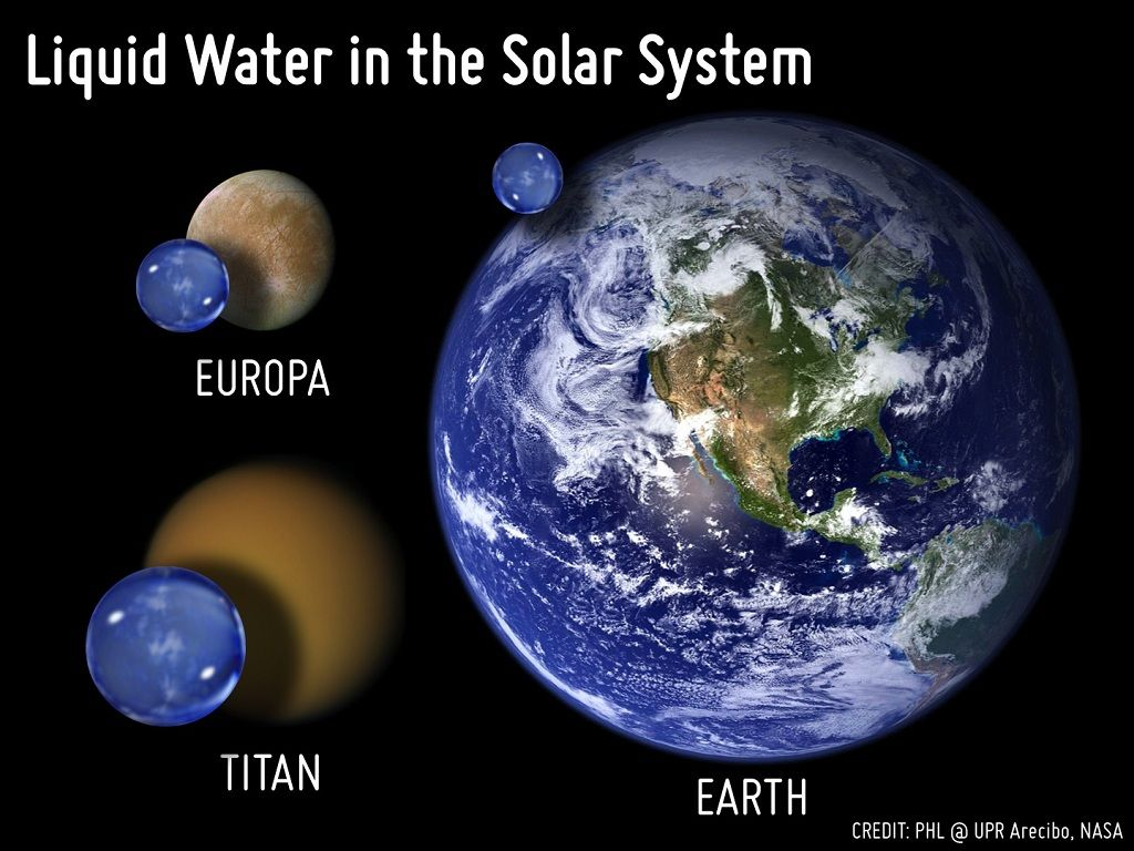 The Image Shows Just How Little Water We Have On Earth Even Relative To  Water On