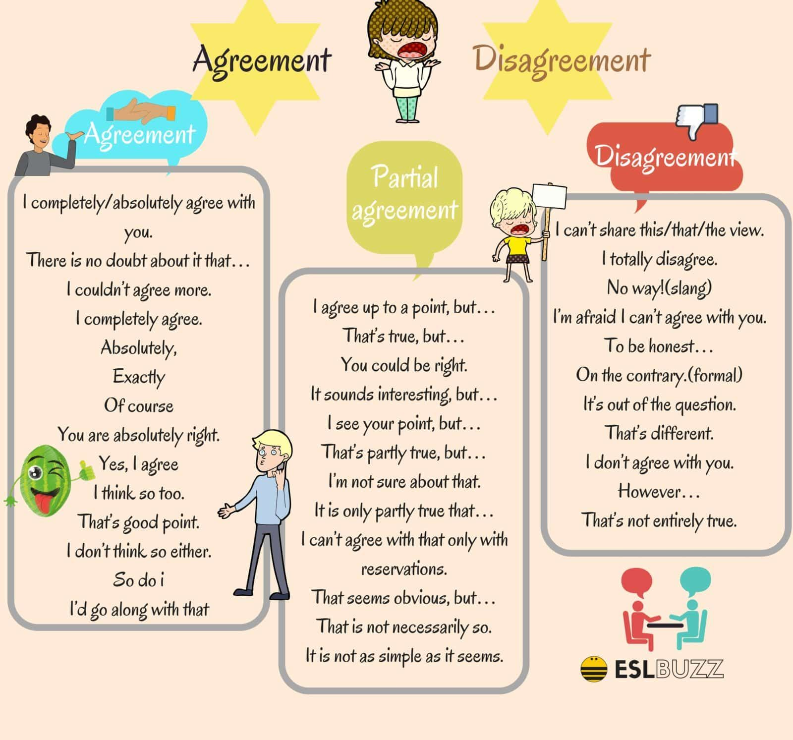 How To Express Agreement Partial Agreement Or