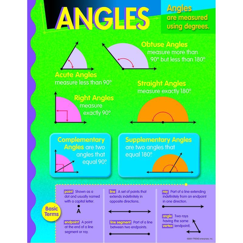 Chart shows basic formulas and definitions for angles