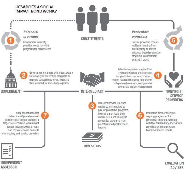 Social Impact Bond Webinar Series