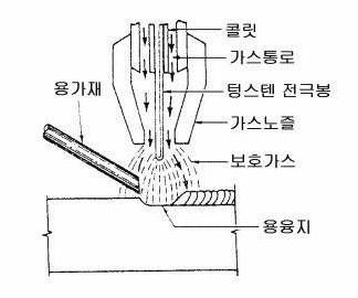 전기 기계 자동제어 Heykorean 클럽 알곤 용접 Tig 용접의 원리 뉴저지 전기 용접