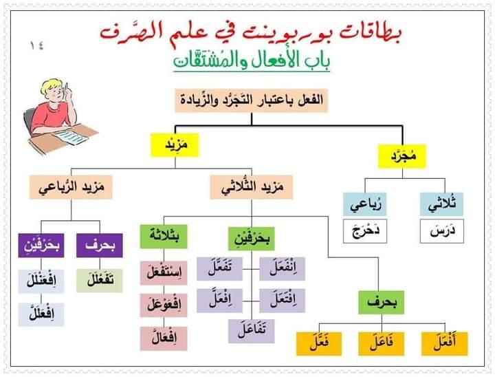 خطاطة درس المزيد الثلاثي والرباعي Elearning Learning Language