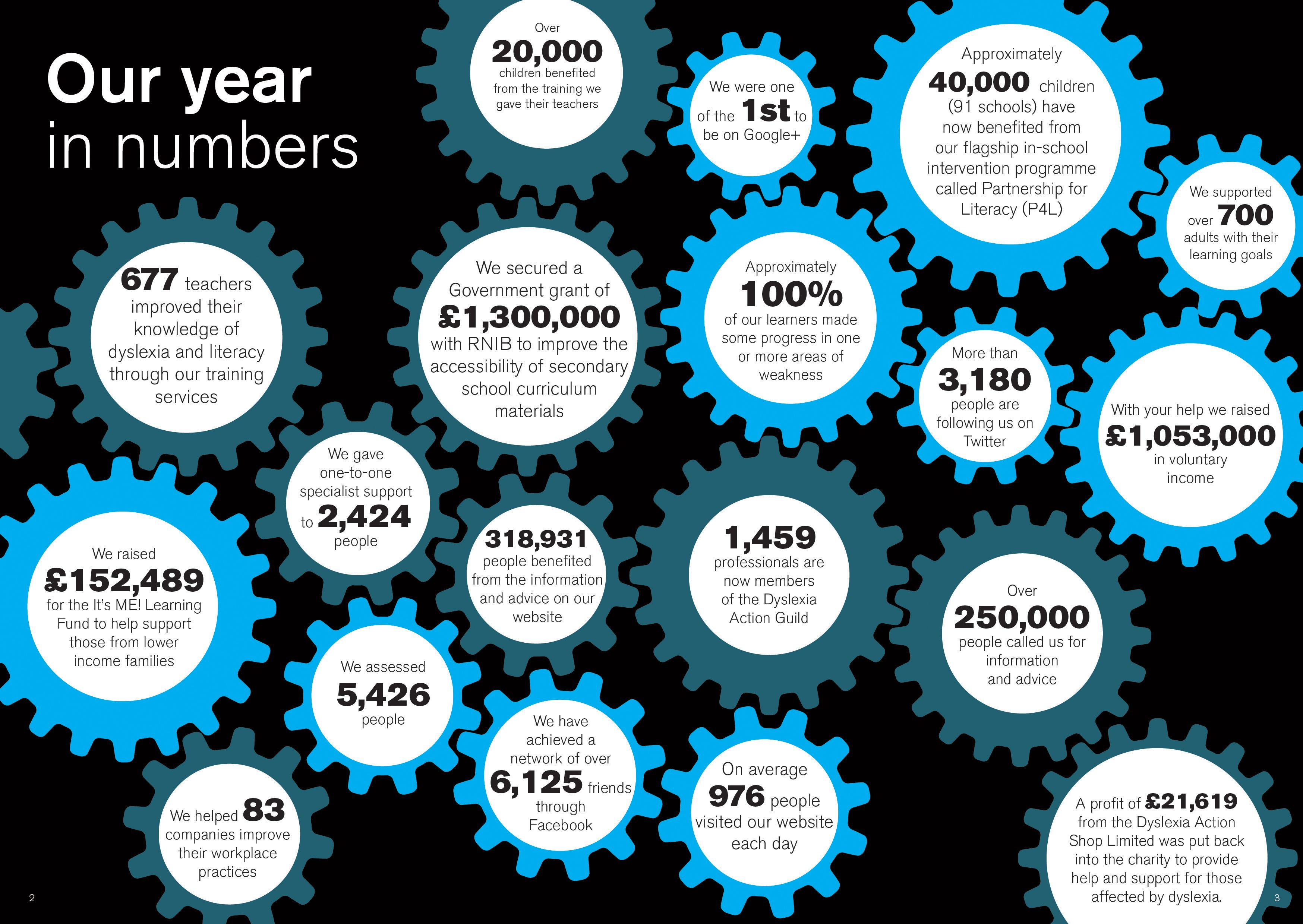 Our Year In Numbers