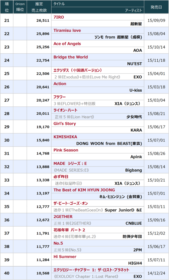 LIST] Oricon releases
