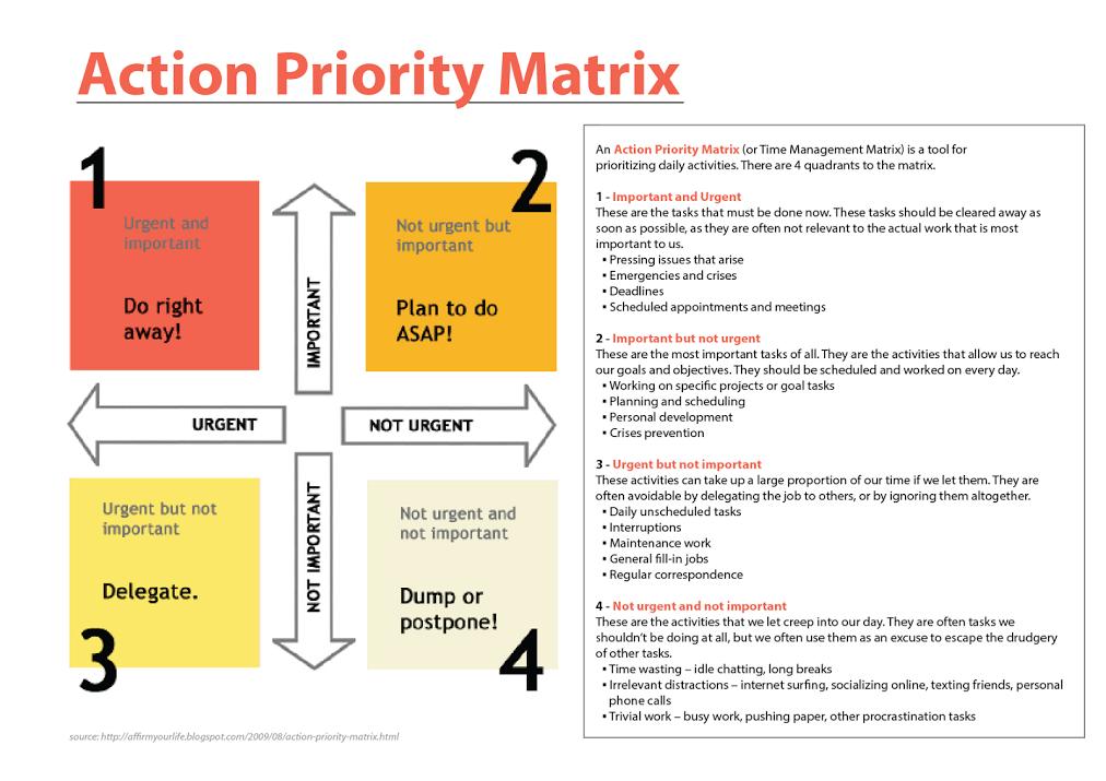 the action priority matrix important unimportant urgent non