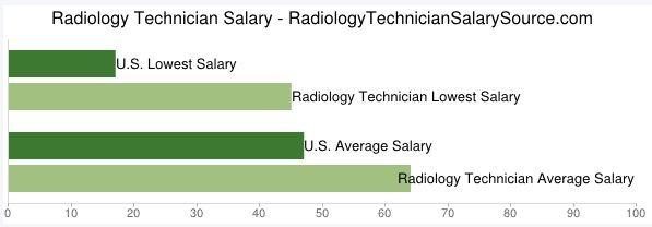 Radiology Technician Salary Chart Radiology Technician Salary
