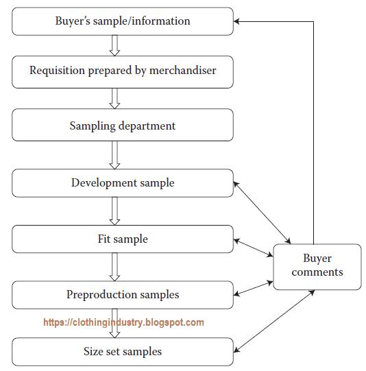 garment sample development flow chart apparel merchandising
