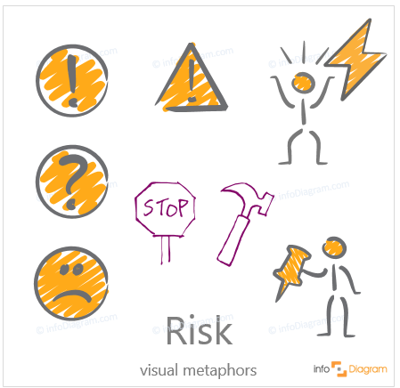 How to Present Risk on a Slide [concept visualization