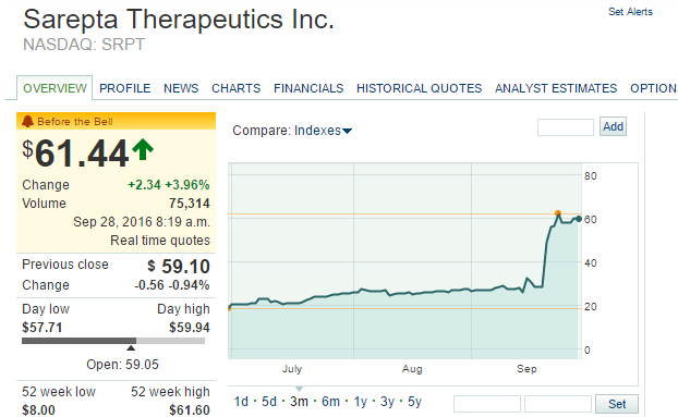 Srpt Stock Quote Sarepta Therapeutics Inc Stock Price Today Picture Quotes Stock Quotes Real Time Quotes