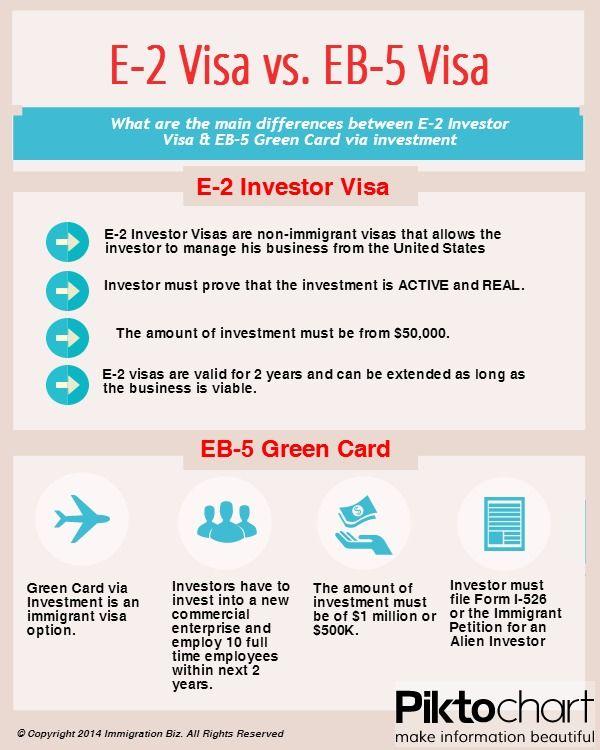 Difference between EB5 and E2 Investor Visa! wwwimmigrationbiz - copy affidavit of birth uscis