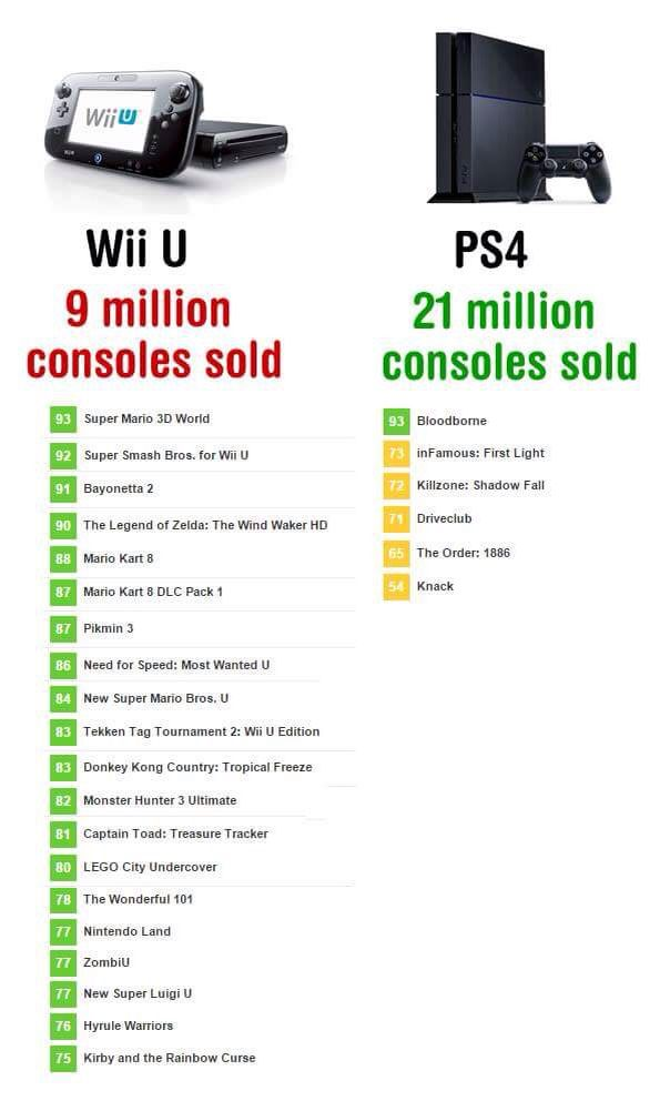 The Wii U has no games  | Miscellaneous Video Games | Wii u, Wii, Games