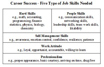 Career Success 5 Types Of Job Skills Needed Bemycareercoach Com Has A Lot Of Good Career Advice Career Success Work Skills Leadership Skills