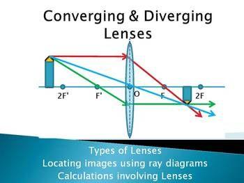 Optics Unit Ray Diagrams For Converging Diverging Lenses Thin Lens Equation Interior Design School Affordable Interior Design Best Home Interior Design