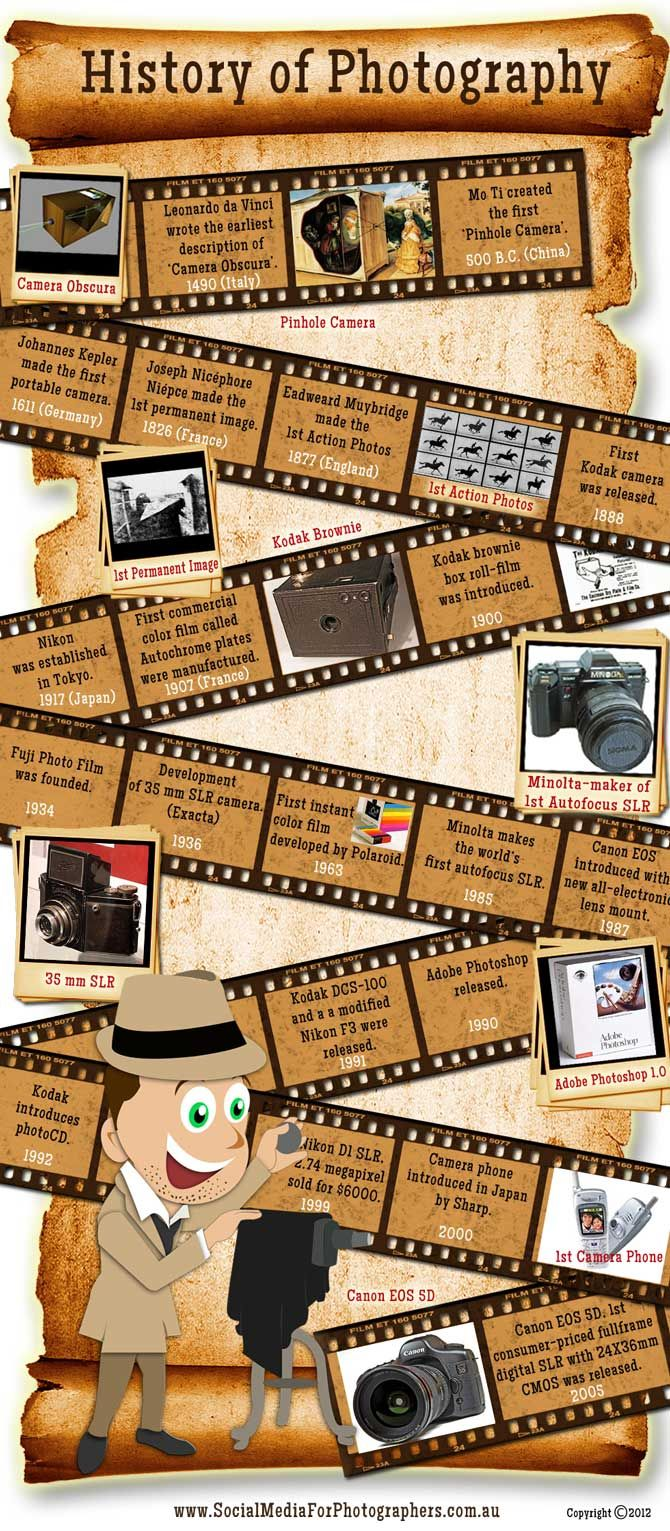 The History Of Photography Info Graphic Of Cameras And Photography