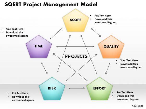 Image Result For Project Management Models  Pmp