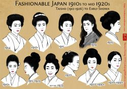 This Is A Hairstyle Timeline That Is Meant To Cover The Taish Era 1912 1926 However The Dates For Many Reference Pho Taisho Era Historical Fashion Drawings