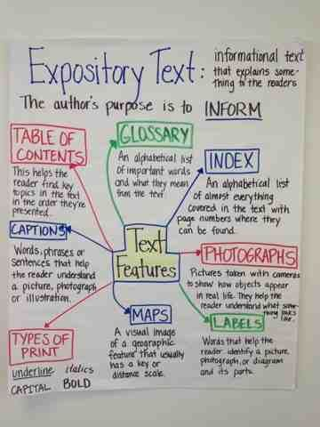 Printables Expository Text Features text features teaching and texts on pinterest