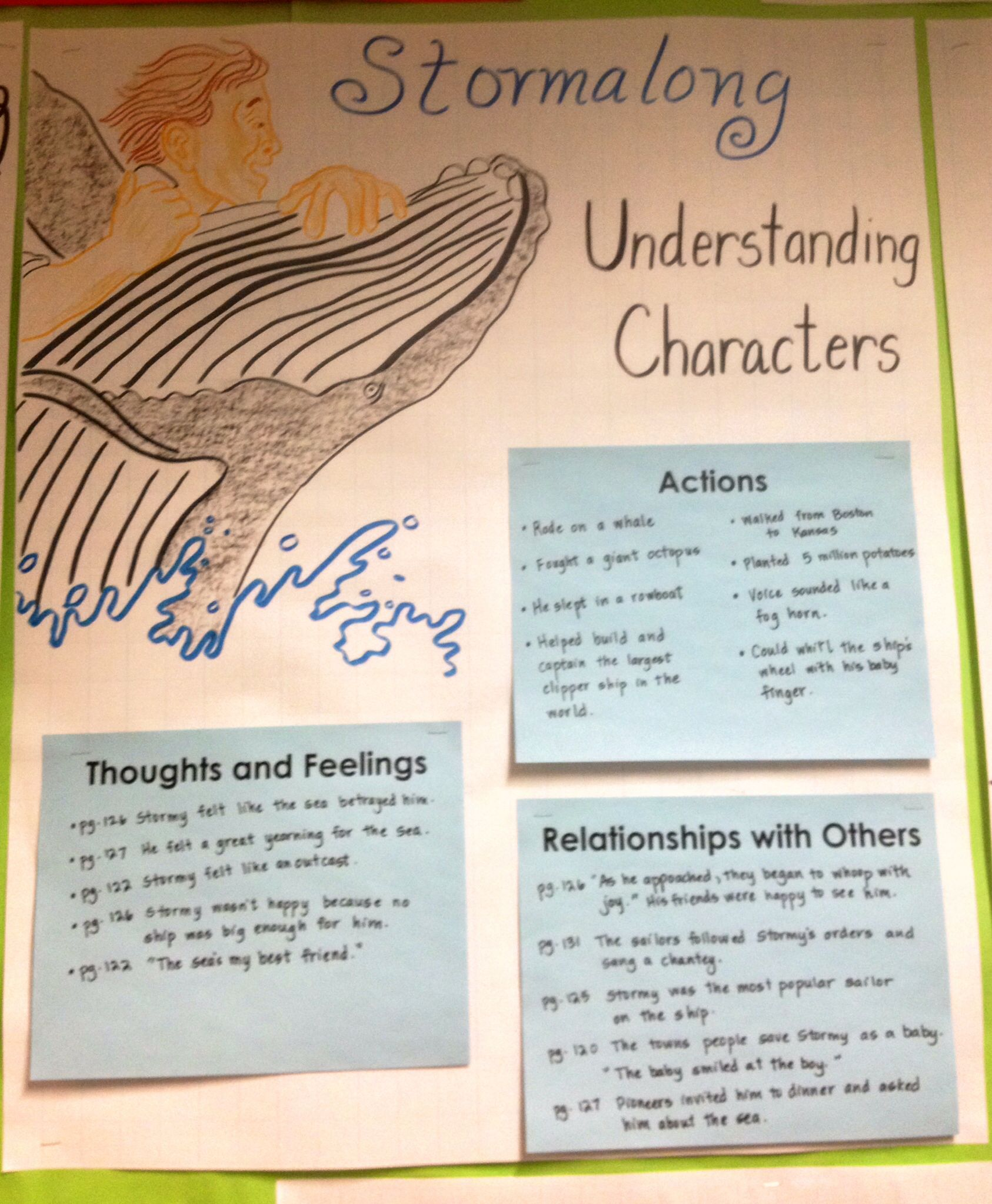 Understanding Characters Anchor Chart 4th Grade