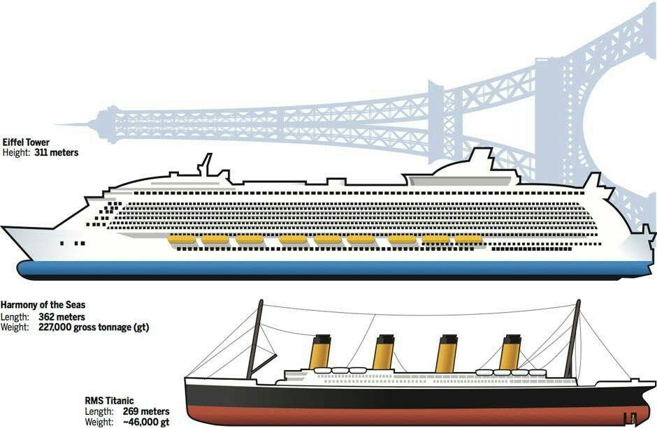 Titanic Size Comparison Titanic Pinterest Titanic And RMS - Titanic cruise ship comparison