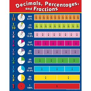 Fractions Decimals And Percentages Poster  Math School And