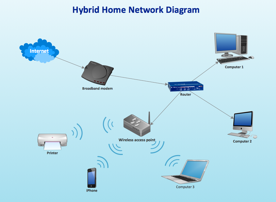 41 Awesome Create Network Diagram Ideas Home network