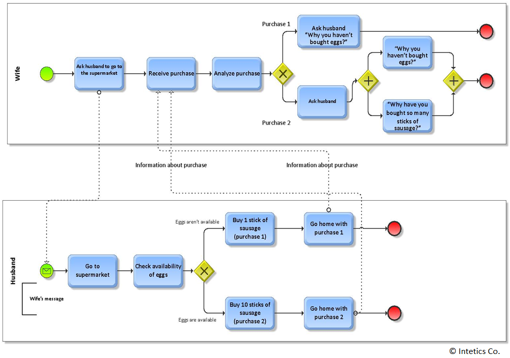 How bpmn diagrams help model software requirements and other life software development bpmn requirements diagrams intetics ccuart Choice Image