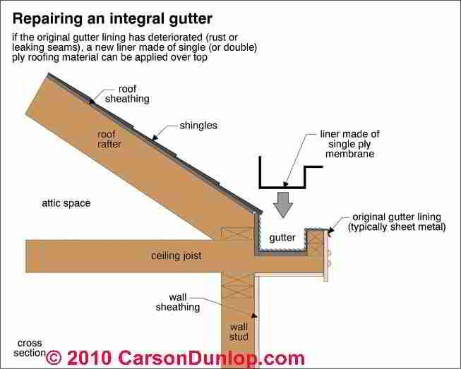 Built In Gutters חיפוש ב Google Gutters Gutter Roof Sheathing