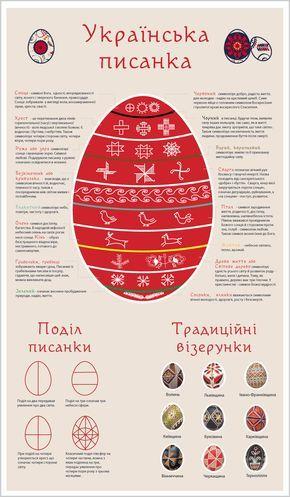 Ukrainian Pysanka Chart With